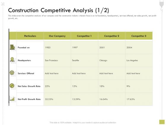 Civil Contractors Construction Competitive Analysis Competitive Ppt Icon Format Ideas PDF