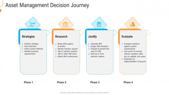 Civil Infrastructure Designing Services Management Asset Management Decision Journey Guidelines PDF