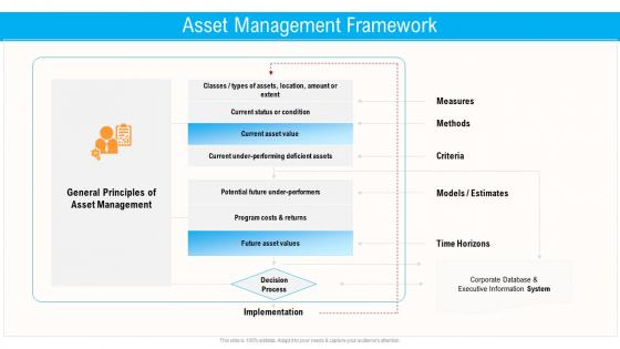 Civil Infrastructure Designing Services Management Asset Management Framework Slides PDF