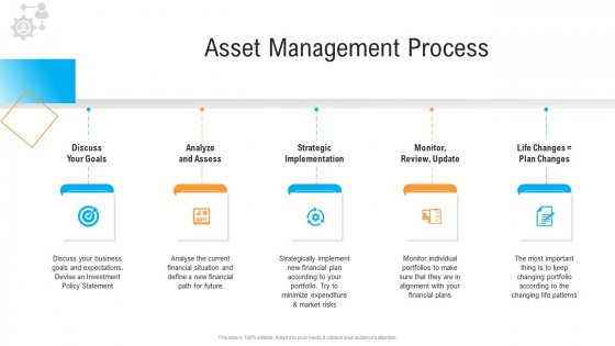 Civil Infrastructure Designing Services Management Asset Management Process Goals Designs PDF