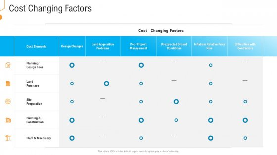 Civil Infrastructure Designing Services Management Cost Changing Factors Background PDF