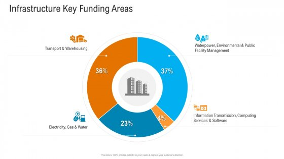 Civil Infrastructure Designing Services Management Infrastructure Key Funding Areas Clipart PDF