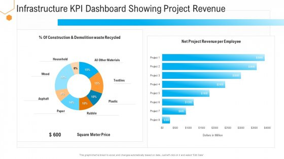 Civil Infrastructure Designing Services Management Infrastructure Kpi Dashboard Showing Project Revenue Topics PDF