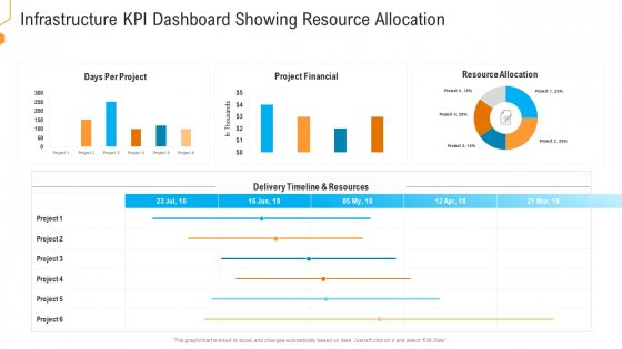 Civil Infrastructure Designing Services Management Infrastructure Kpi Dashboard Showing Resource Allocation Diagrams PDF