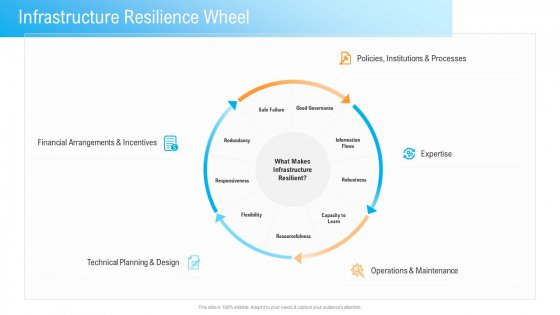 Civil Infrastructure Designing Services Management Infrastructure Resilience Wheel Introduction PDF