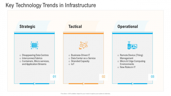 Civil Infrastructure Designing Services Management Key Technology Trends In Infrastructure Slides PDF