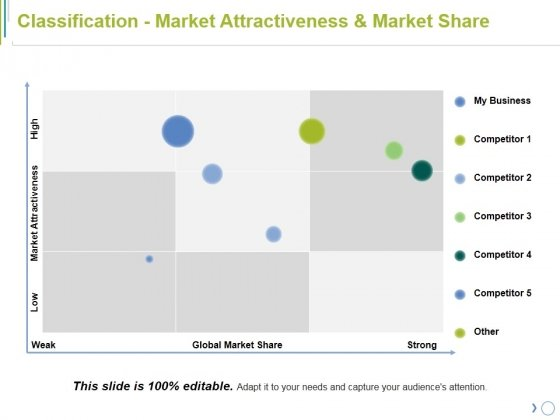 Classification Market Attractiveness And Market Share Ppt PowerPoint Presentation Icon Layout Ideas