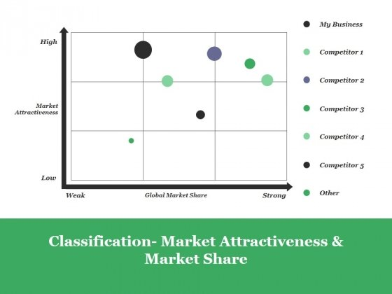 Classification Market Attractiveness And Market Share Ppt PowerPoint Presentation Inspiration Layout Ideas