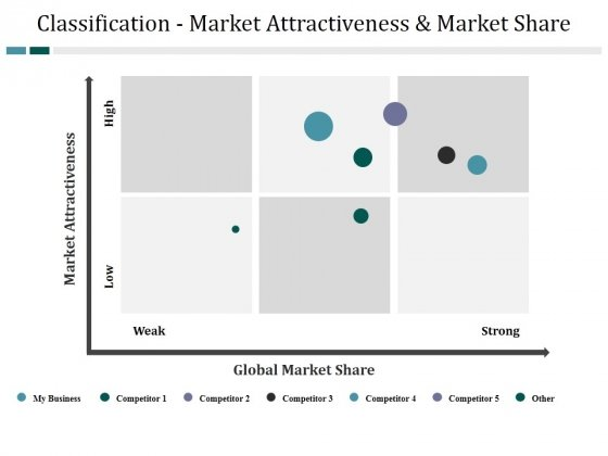 Classification Market Attractiveness And Market Share Ppt PowerPoint Presentation Model Good
