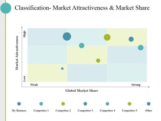 Classification Market Attractiveness And Market Share Ppt PowerPoint Presentation Styles Smartart