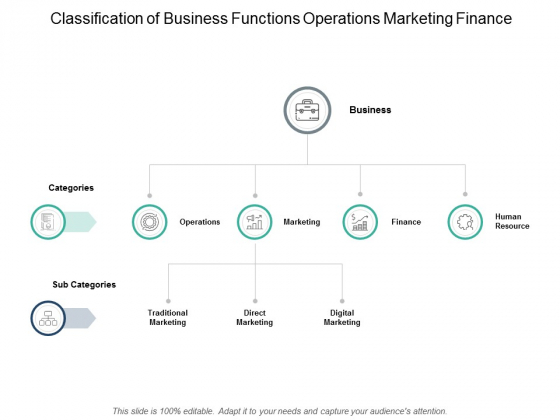 Classification Of Business Functions Operations Marketing Finance Ppt PowerPoint Presentation Professional Background Images