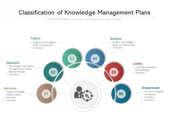 Classification Of Knowledge Management Plans Ppt PowerPoint Presentation Infographics Slide Download PDF