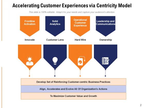Client_Centric_Framework_Financial_Demographic_Ppt_PowerPoint_Presentation_Complete_Deck_Slide_2