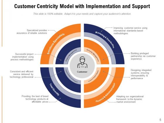 Client_Centric_Framework_Financial_Demographic_Ppt_PowerPoint_Presentation_Complete_Deck_Slide_5