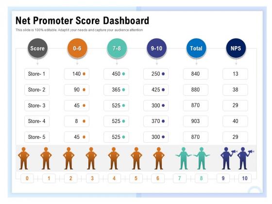 Client Health Score Net Promoter Score Dashboard Ppt PowerPoint Presentation Visual Aids Outline PDF