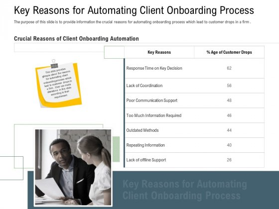 Client Onboarding Framework Key Reasons For Automating Client Onboarding Process Infographics PDF