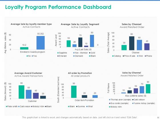 Client_Specific_Progress_Assessment_Ppt_PowerPoint_Presentation_Complete_Deck_With_Slides_Slide_11