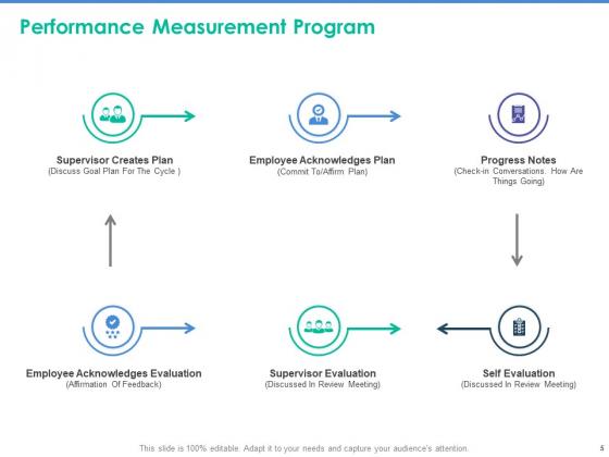 Client_Specific_Progress_Assessment_Ppt_PowerPoint_Presentation_Complete_Deck_With_Slides_Slide_5