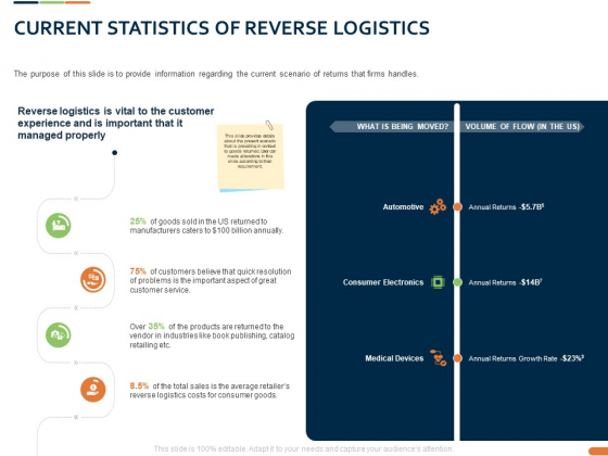 Closed Loop Supply Chain Management Current Statistics Of Reverse Logistics Ppt Pictures Themes PDF