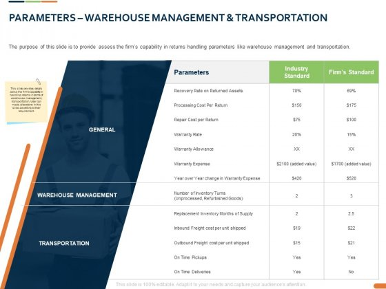 Closed Loop Supply Chain Management Parameters Warehouse Management And Transportation Ppt Infographic PDF