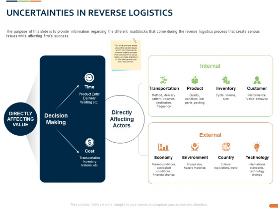 Closed Loop Supply Chain Management Uncertainties In Reverse Logistics Inventory Ppt Pictures Samples PDF