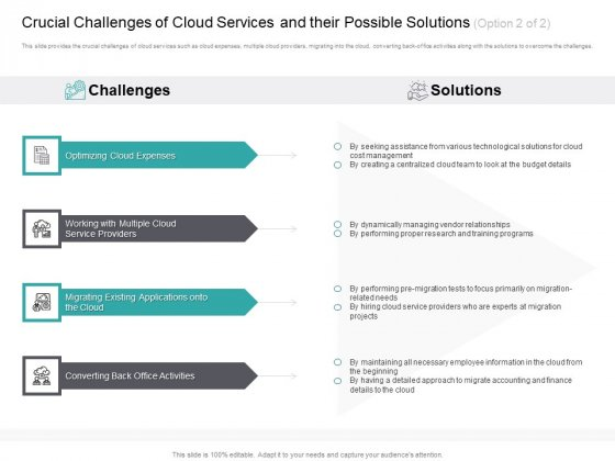 Cloud_Based_Marketing_Crucial_Challenges_Of_Cloud_Services_And_Their_Possible_Solutions_Service_Ppt_PowerPoint_Presentation_Pictures_Display_PDF_Slide_1