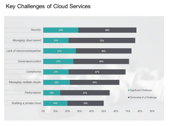 Cloud Based Marketing Key Challenges Of Cloud Services Ppt PowerPoint Presentation Styles Graphics Template PDF