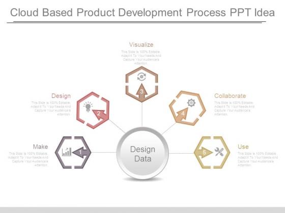 Cloud Based Product Development Process Ppt Idea
