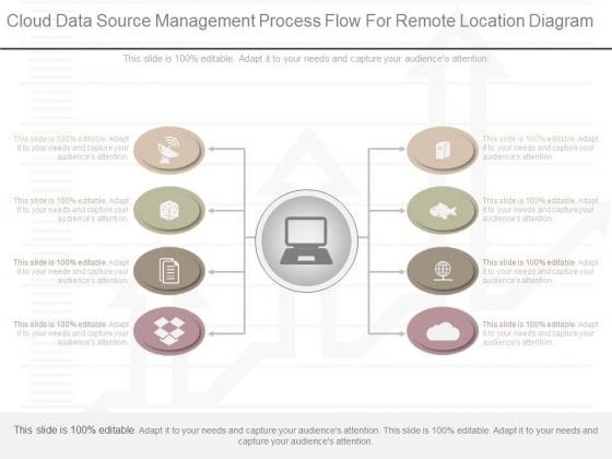 Cloud Data Source Management Process Flow For Remote Location Diagram