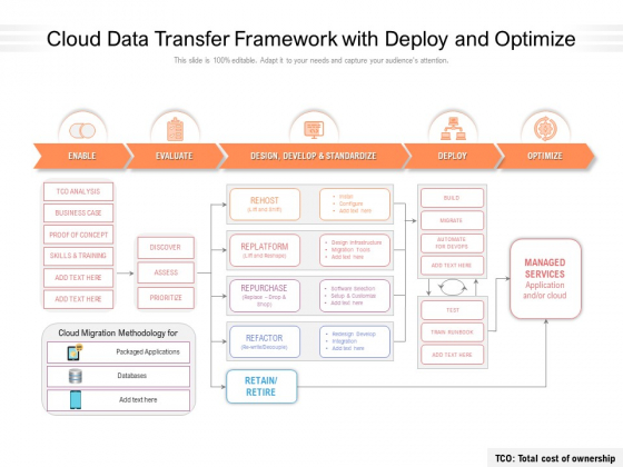 Cloud Data Transfer Framework With Deploy And Optimize Ppt PowerPoint Presentation File Layout Ideas PDF