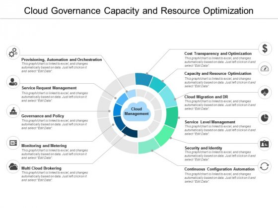 Cloud Governance Capacity And Resource Optimization Ppt Powerpoint Presentation Visual Aids