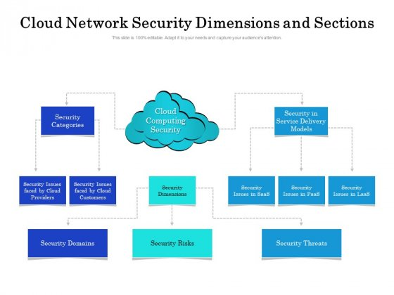 Cloud Network Security Dimensions And Sections Ppt PowerPoint Presentation Icon Background Images PDF