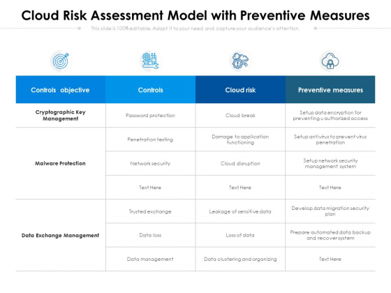 Cloud Risk Assessment Model With Preventive Measures Ppt PowerPoint Presentation Gallery Outline PDF