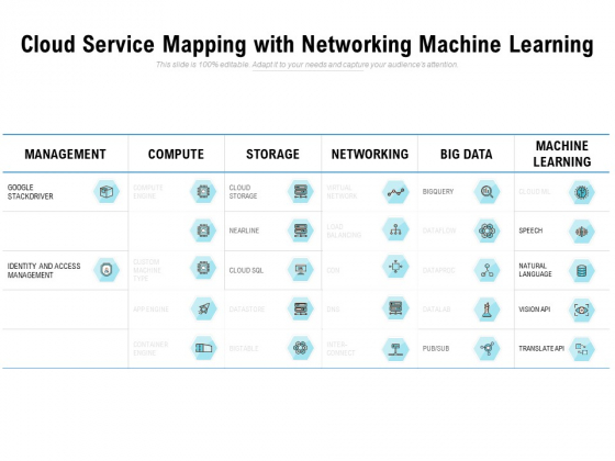Cloud Service Mapping With Networking Machine Learning Ppt PowerPoint Presentation Summary Shapes