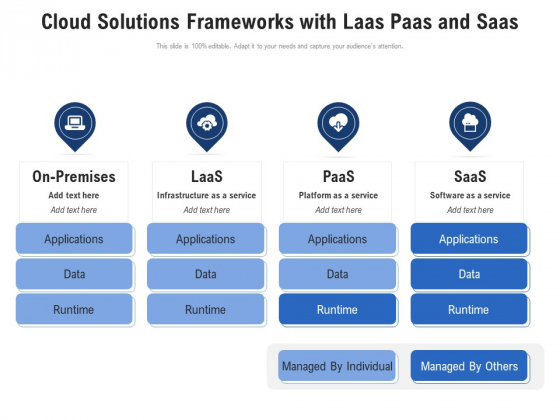 Cloud Solutions Frameworks With Laas Paas And Saas Ppt PowerPoint Presentation File Smartart PDF