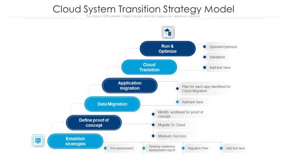 Cloud System Transition Strategy Model Ppt Slides Picture PDF