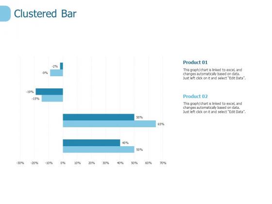 Clustered Bar Finance Ppt PowerPoint Presentation Portfolio Outline