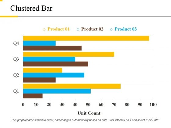 Clustered Bar Ppt PowerPoint Presentation Pictures Visuals
