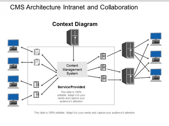 Cms Architecture Intranet And Collaboration Ppt Powerpoint