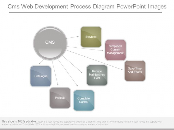 Cms Web Development Process Diagram Powerpoint Images Powerpoint