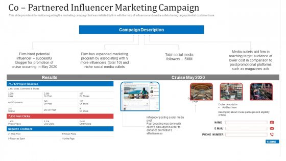 Co Partnered Influencer Marketing Campaign Ppt Pictures Inspiration PDF