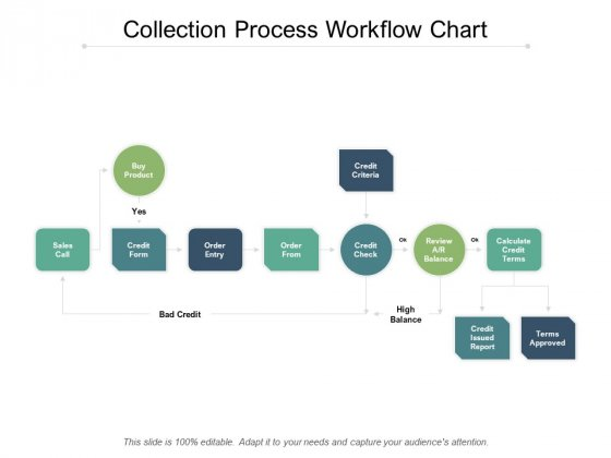 Collection Process Workflow Chart Ppt PowerPoint Presentation Layouts Example Introduction
