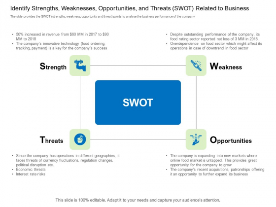 Collective Equity Funding Pitch Deck Identify Strengths Weaknesses Opportunities And Threats SWOT Related To Business Inspiration PDF