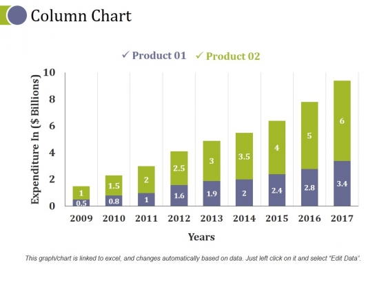 Column Chart Ppt PowerPoint Presentation Ideas Visual Aids