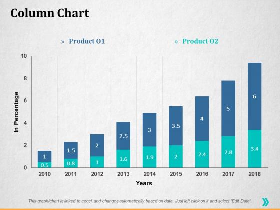 Column Chart Ppt PowerPoint Presentation Infographics Graphics Template