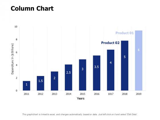 Column Chart Ppt PowerPoint Presentation Layouts Design Ideas
