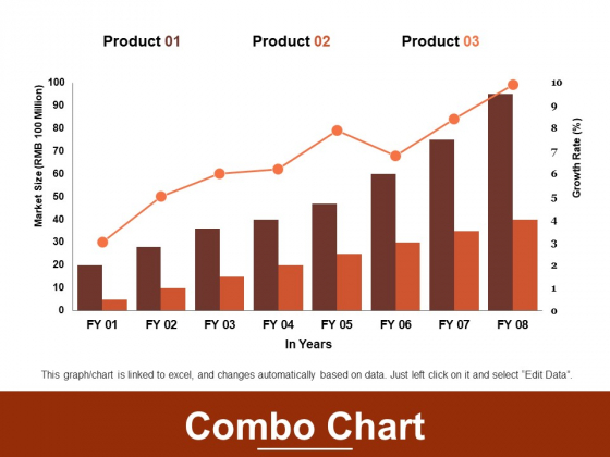 Combo Chart Finance Marketing Ppt PowerPoint Presentation File Guidelines