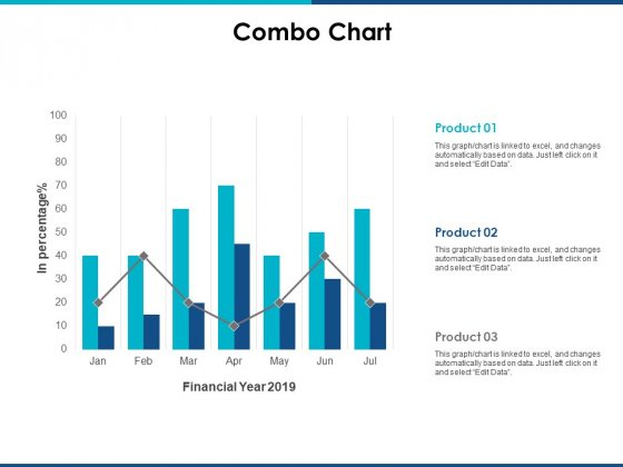 Combo Chart Finance Ppt Powerpoint Presentation Ideas Slides