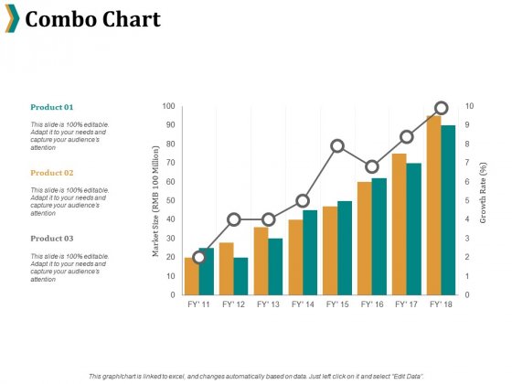 Combo Chart Ppt PowerPoint Presentation File Example