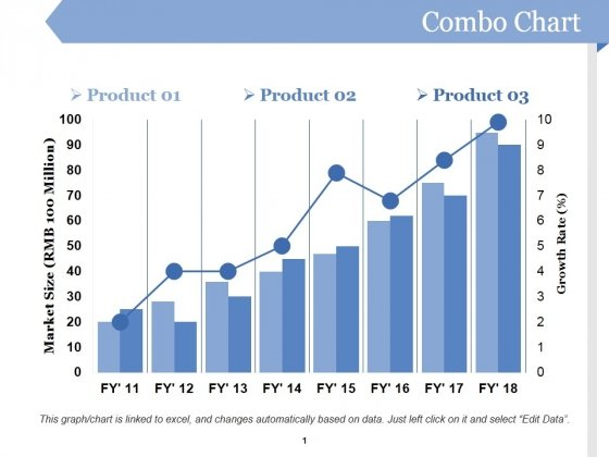 Combo Chart Ppt PowerPoint Presentation Ideas Professional